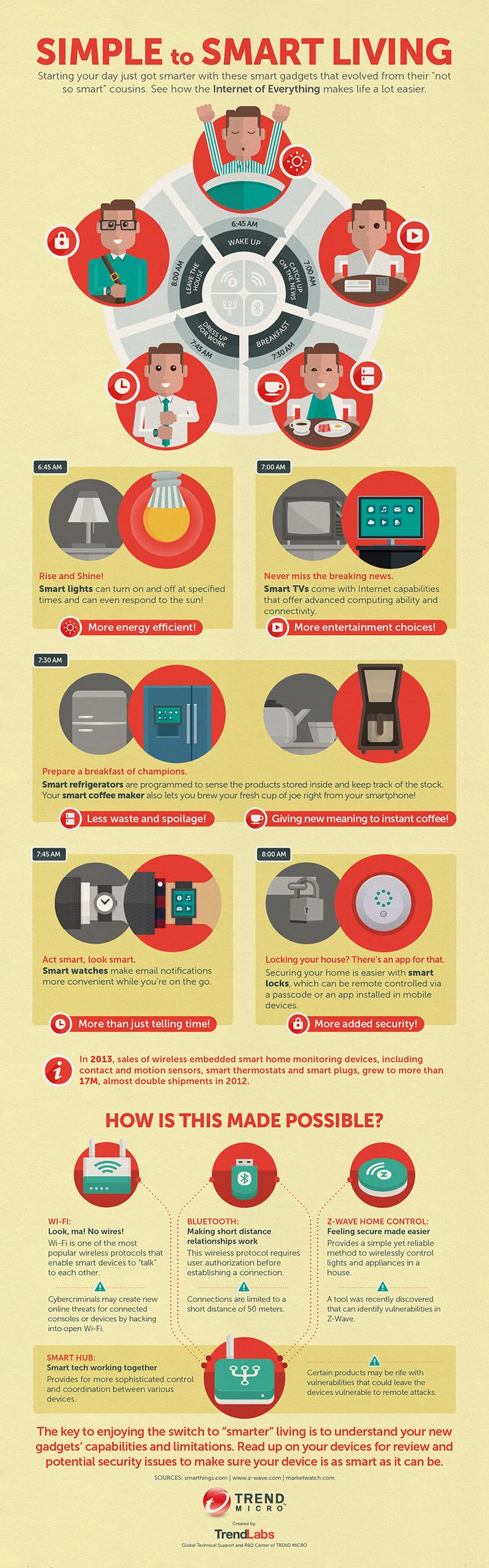 Simple to Smart Living   #infographic #IOT #Technology