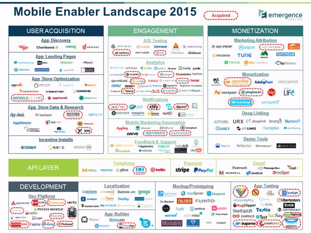 Mobile App Enablers Who Will Be The Winners Cloud