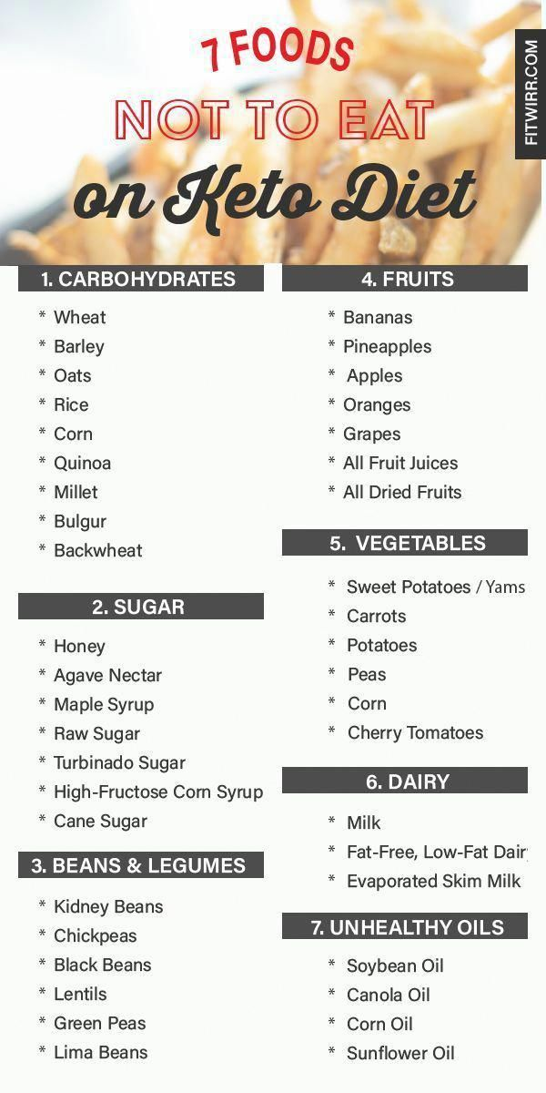 7 Foods Not To Eat On A Keto Diet Ketodiet Ketogenicdiet Ketosnacks Ketodietforbe Keto Diet Meal Plan Ketogenic Diet Meal Plan Ketogenic Diet For Beginners