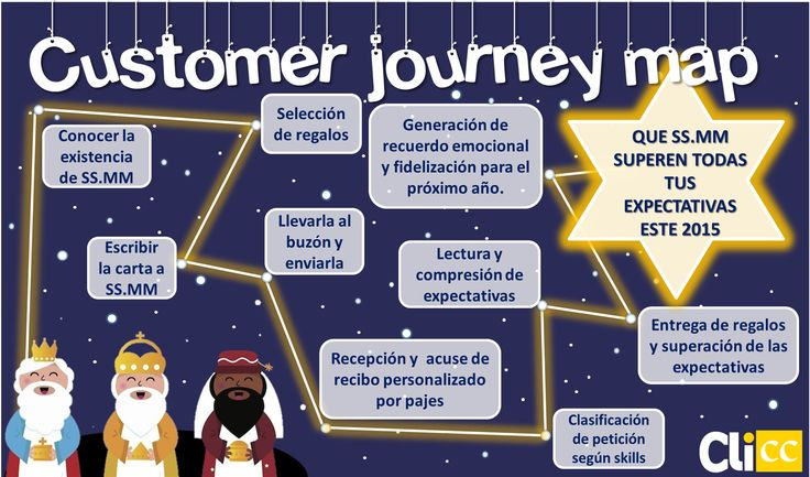 Customer Journey Map de los Reyes Magos - Merry Christmass - Feliz Navidad