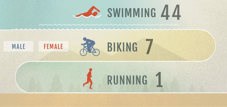 Long read on deaths in Triathlons (mostly swimming) OTL: Trouble Beneath The Surface