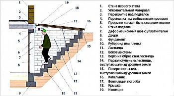 Лестница в подвал - АкаДОМия