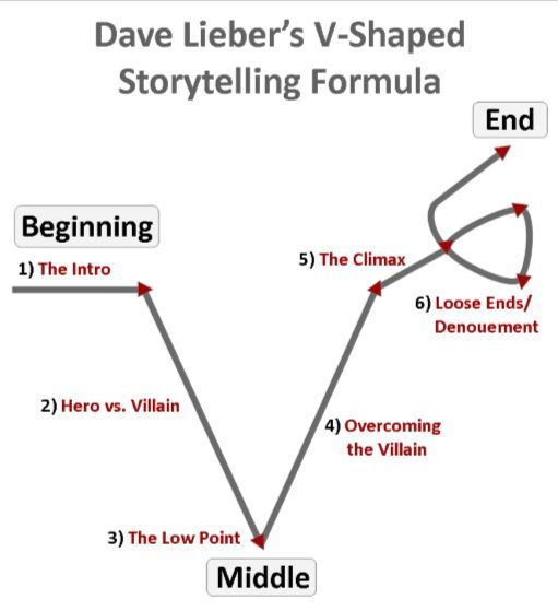 Image result for v shaped storytelling