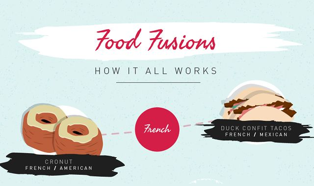 Fusion foods are all the rave in the U.S., and for many, it's become a weekly activity to try new unique dishes every week! What exactly are fusion foods? They are a combination of signature dishes and highly favorable flavors from all different ethnicities. A few of the more popular fusion foods are the sushi burrito, kalbi tacos (or Korean tacos), the ramen burger and the cronut. Each of these tie together different elements from different cultures.