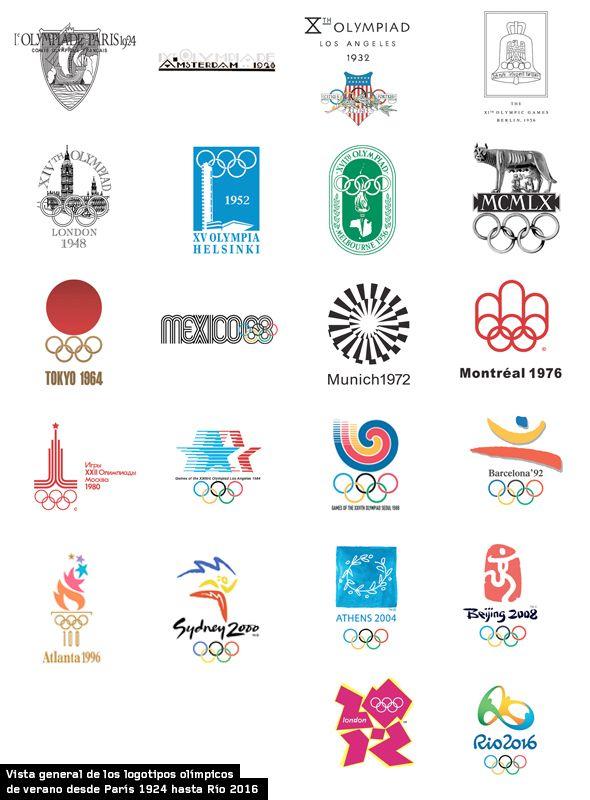 Logotipos de los juegos olímpicos de verano desde París 1924 hasta Río 2016