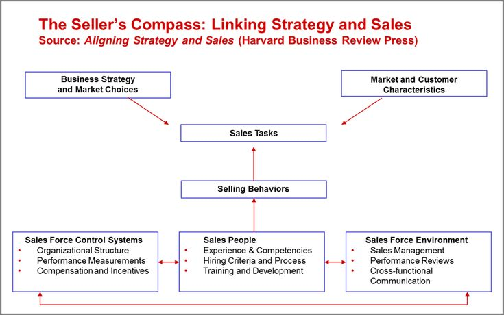 aligning staffing systems with organizational strategy Aligning mobility with organizational strategy ellie sullivan reinvention of social systems hr strategy • integrating.