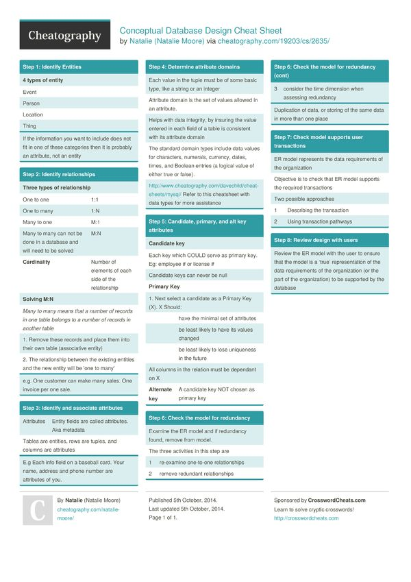 Más de 25 ideas increíbles sobre Database design en Pinterest - resume database