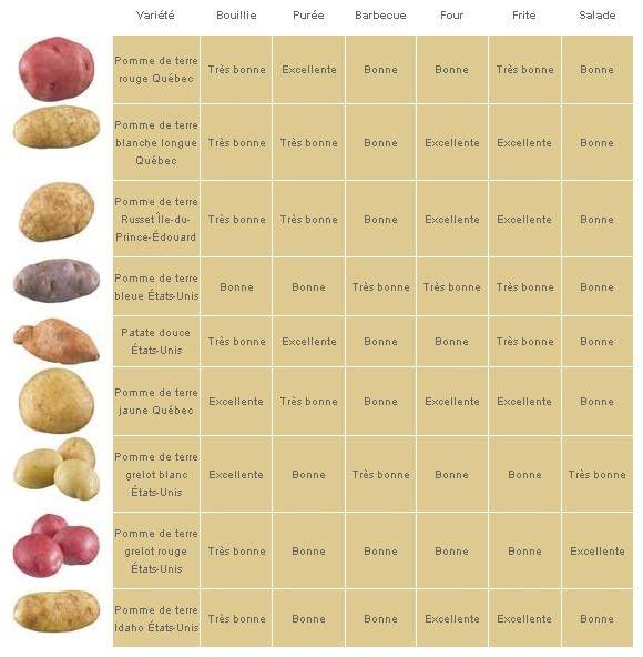 17 best ideas about sorte de pomme on pinterest dessin de champignon sorte d arbre and - Tableau pomme de terre varietes ...