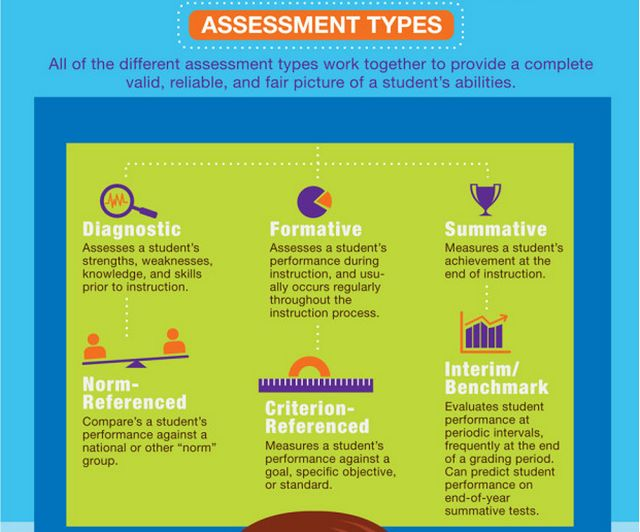 87 best Common Formative Assessment images on Pinterest 21st - formative assessment strategies