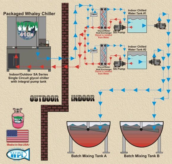 Glycoltowaterlayout With Images Water Tank Water Cooling Heat Exchanger