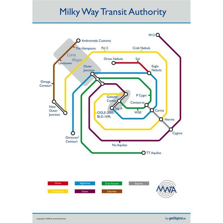 Milchstraße als U-Bahnnetz Poster - 24h Lieferung | getDigital