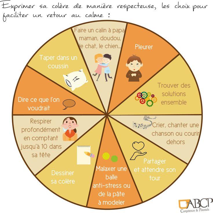La roue des choix d'expression de la colère pour les enfants : un outil pour aider les enfants à exprimer la colère avec respect. L'objectif est de proposer des actes acceptables pour exprimer cette émotion. #emotions #colere #enfants #angry #kid #wheel #roue