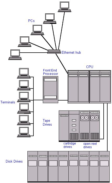 Diagram of how a mainframe computer system is set up