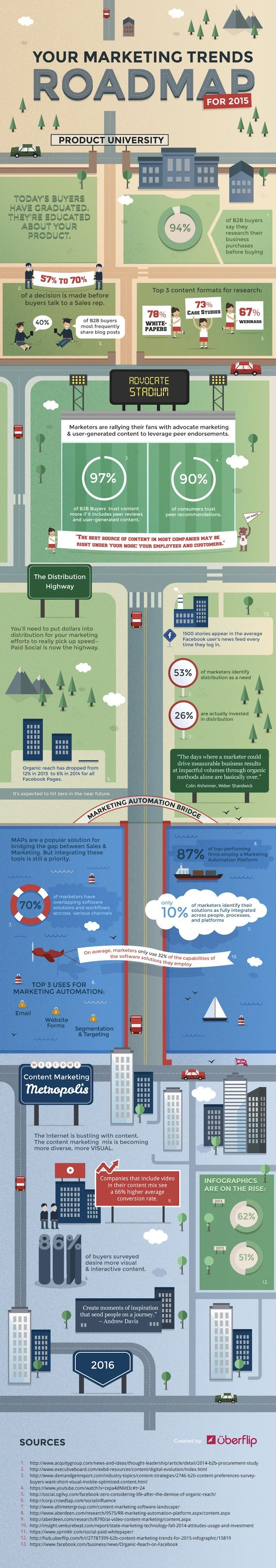 Really nice (and long! and well designed!) #infographic about #MarketingTrends.