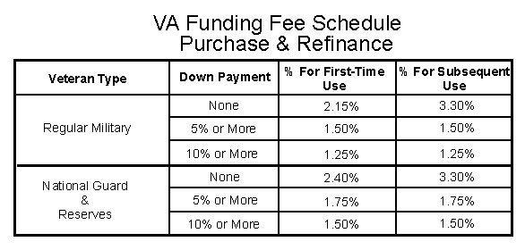 Kentucky Va Mortgage Refinance Refinance Mortgage Va Mortgages