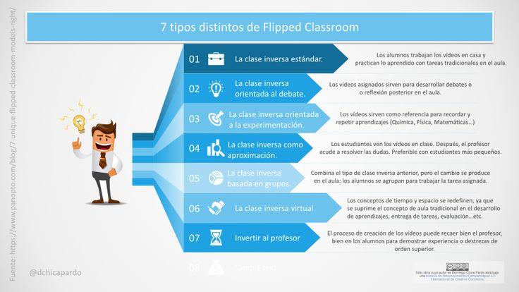 7 tipos de Flipped Classroom #infografía