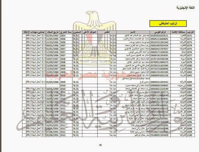 وزارة التربية والتعليم احتياطى مسابقة 30 ألف معلم يطالبون بأحقيتهم فى الحصول على العقود المؤقته بالمحافظات Crossword Puzzle Periodic Table