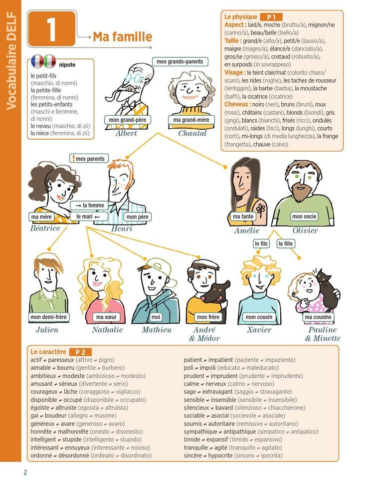Famille et aspects