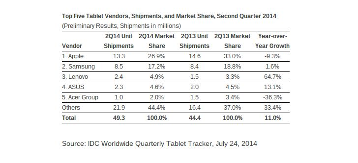 #Samsung's Tablet Marketshare Drops in Q2 2014, Smaller Companies Beat It to the Punch  http://news.softpedia.com/news/Samsung-s-Tablet-Marketshare-Drops-in-Q2-2014-Smaller-Companies-Beat-It-to-the-Punch-452046.shtml