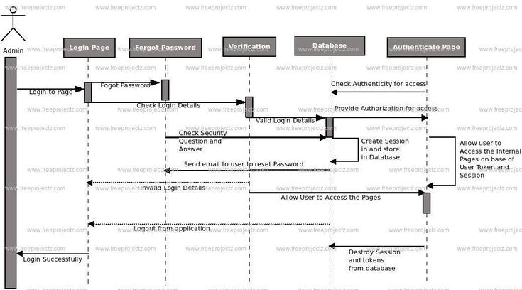 Bus Booking System UML Diagram | FreeProjectz | Sequence ...