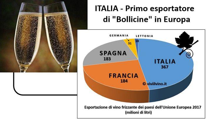 Italia Primo Esportatore Di Bollicine In Europa Vino Spumante