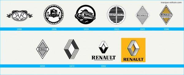 L`histoire Logo Renault