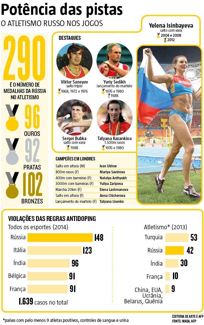 Se o fantasma do doping é quase tão antigo quanto os Jogos Olímpicos, pela primeira vez a questão se tornou tão séria a ponto de tirar da mais importante competição do esporte mundial uma equipe inteira – os 68 integrantes do time de atletismo da Rússia – e pôr em risco a própria participação do país. A Olimpíada do Rio pode ficar privada de um contingente de 368 atletas. (22/07/2016) #Rússia #Doping #Atletismo #JogosOlímpicos #Rio2016 #Olimpíadas #Infográfico #Infografia #HojeEmDia
