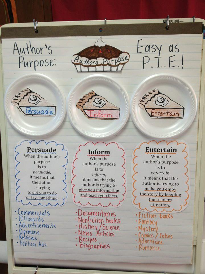Author's Purpose:  Easy as P.I.E.!    Persuade, Inform, & Entertain
