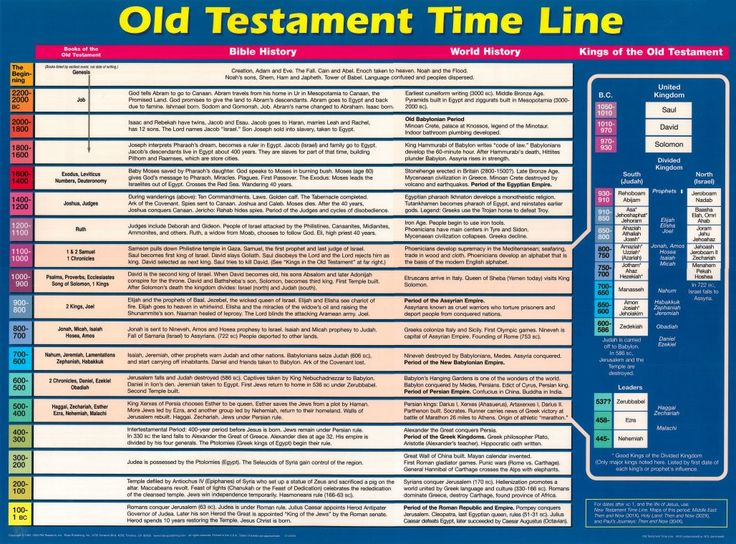 an analysis of the book of daniel in the old testament Book of daniel in the bible's old testament  book of daniel analysis in a paper consisting of twenty five pages the old testament's book of daniel is extensively analyzed and presents the argument su.