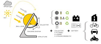 Image result for rawlemon solar