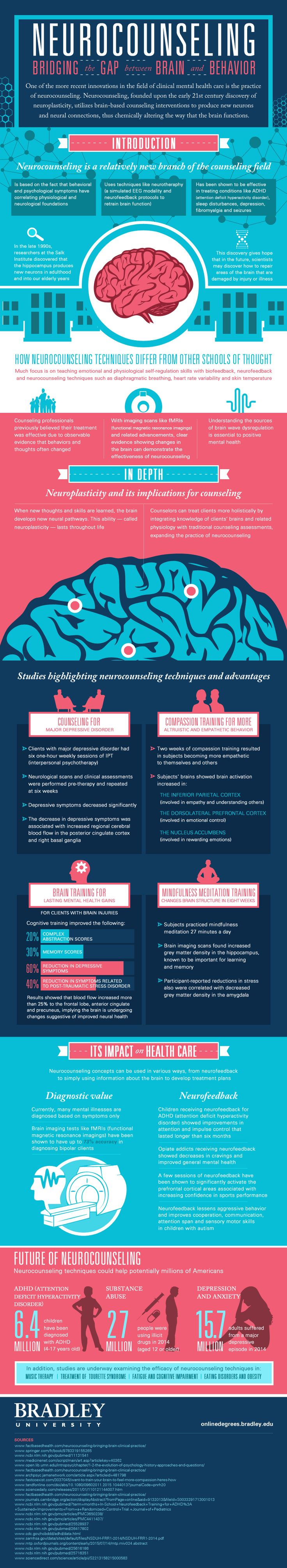 Neurocounseling: Bridging the Gap between Brain and Behavior Infographic - http://elearninginfographics.com/neurocounseling-bridging-gap-brain-behavior-infographic/