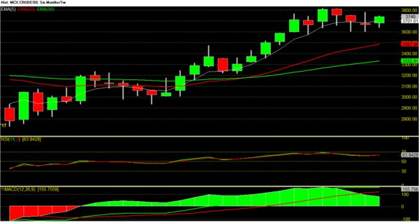 MCX Crude oil weekly-remain buy and accumulate for TGTs 3840 & 4000 – Dalal street winners™
