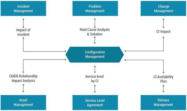 Configuration Management Enterprise Helpdesk Pinterest - incident action plan
