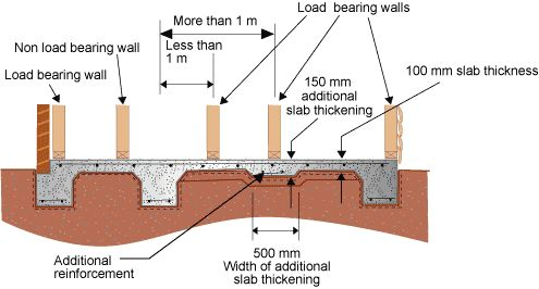 11 best construction images on pinterest cement walls for What temperature to pour concrete outside
