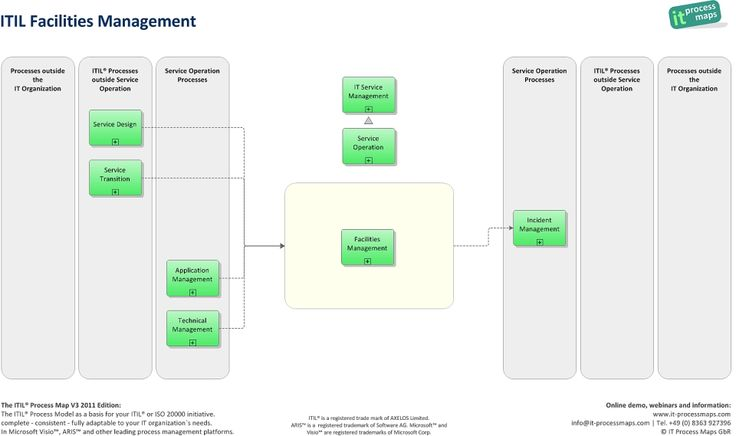 using process mining for itil assessment a case study with incident management An implementation of itil guidelines for it support  used in [8] for improving the incident management process the efficient implementation of itil framework depends on  of the case study, its organizational structure, main business  services and client base the data  c.