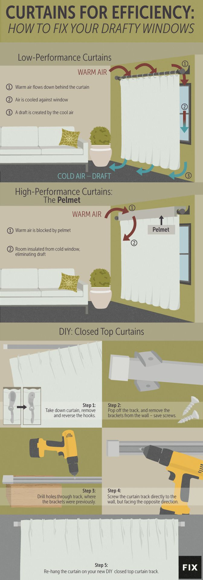 Heres How To Make Sure Your Drafty Home Is Never Cold Again -- Temporary pelmet from foamboard? cardboard or luan with batting wrapped in complementary fabric?