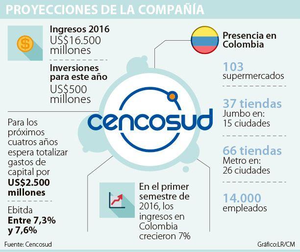 La chilena Cencosud invertirá US$500 millones en este año
