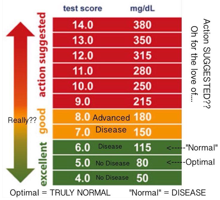 u201cdiabetic normal u201d blood sugar is not normal blood sugar