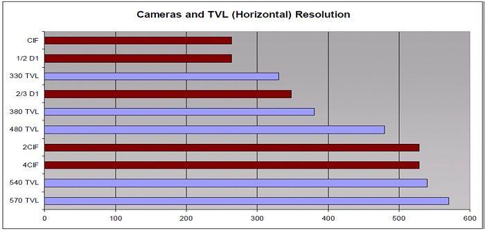 Tại sao TVL lại quan trọng với camera? http://giasanpham.vn/detail/tai-sao-tvl-lai-quan-trong-voi-camera.html