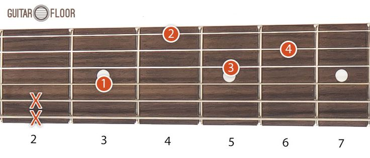 The Dm chord shape can be translated on the fretboard to obtain other minor chords. For this type of chords only the first four strings are played. In this way you can play all minor chords by moving on the following positions:   #Dm shape chords #guitar chords #intermediate chords