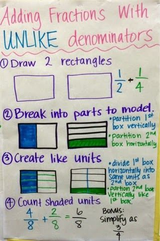 Keep Calm and Teach 5th Grade: Equivalent Fractions & Adding Fractions with Unlike Denominators, math anchor chart. Great chart for a difficult concept to visualize.
