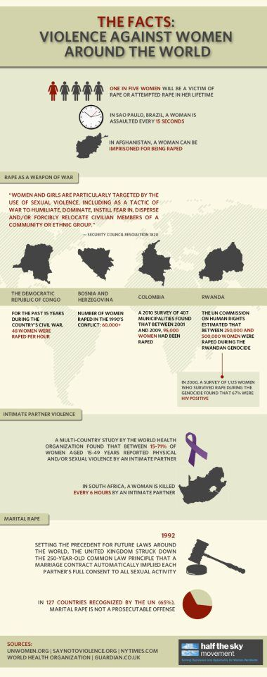 The Facts: Violence Against Women around the World