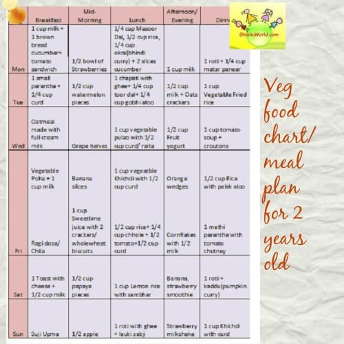 2 Years Old Toddler Food Chart Veg Monthly Food Charts