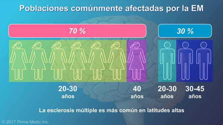 Afecta con mayor frecuencia a adultos jóvenes, y a más mujeres que a hombres. También es más común en las latitudes más altas.slide show: explicación de la esclerosis múltiple. en esta presentación de diapositivas se describen las causas, los síntomas comunes y la naturaleza de la esclerosis múltiple, así como distintos tipos de farmacoterapias utilizadas para el tratamiento de la enfermedad.