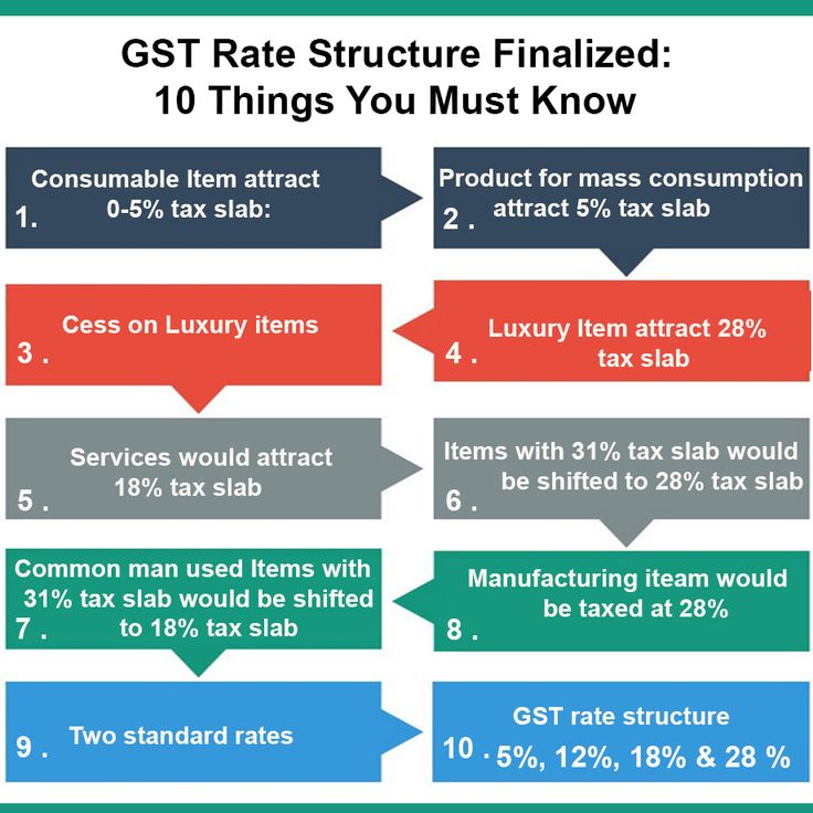 8 best GST images on Pinterest Economics lessons, Facts and Finance - unreimbursed employee expense
