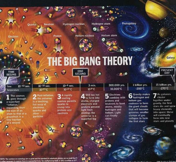 free.bridal-shower-themes.com img t h the-big-bang-theory-science-for-kids_1.jpg