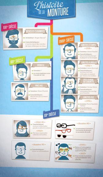 infographie histoire monture lunettes