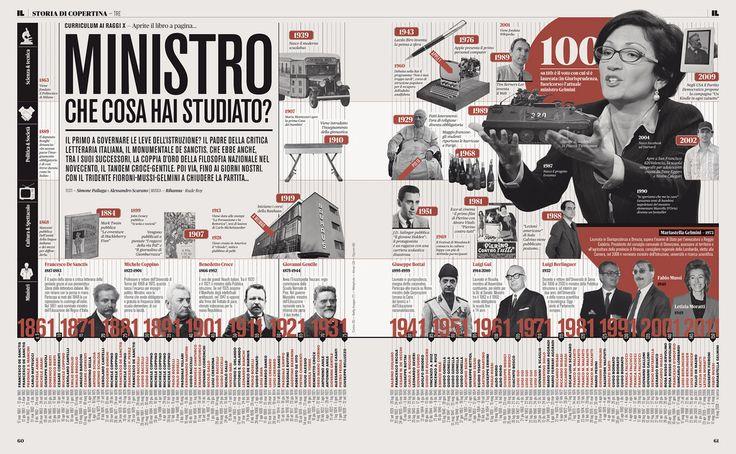 150 anni di Ministri della Pubblica Istruzione