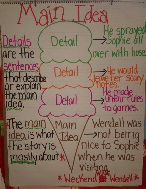 Main Idea and Details Anchor Chart First Grade