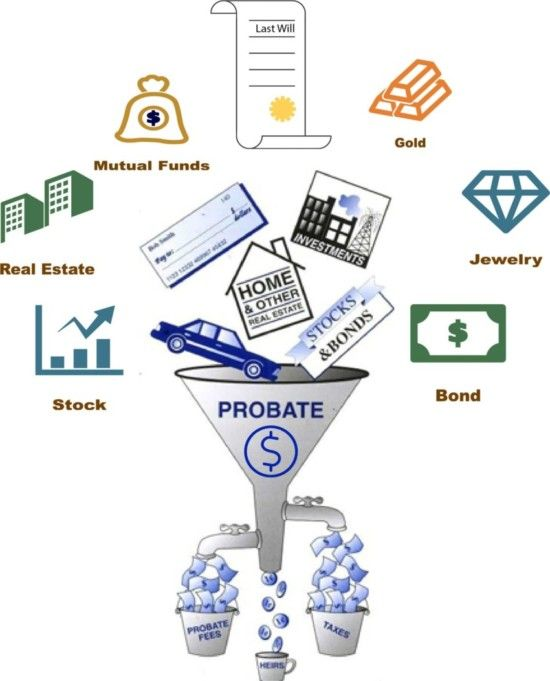 how to avoid probate in ontario